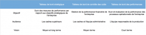 openmind Technologies - 4 tableau comparatif