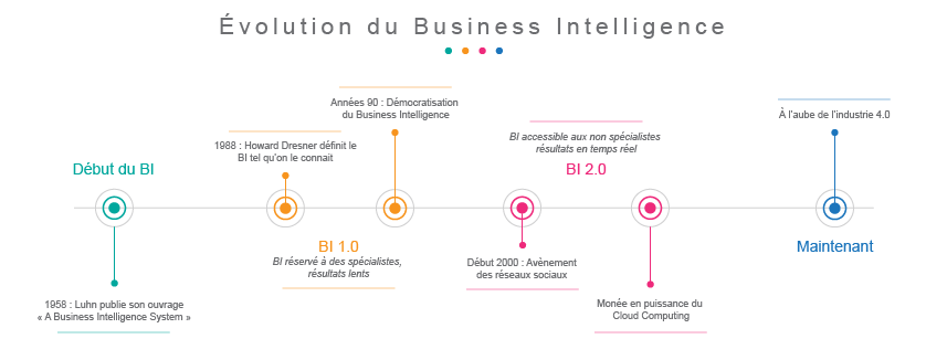 Openmind – Évolution du Business Intelligence